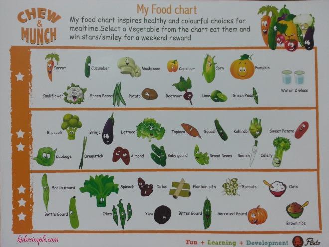 foodchart